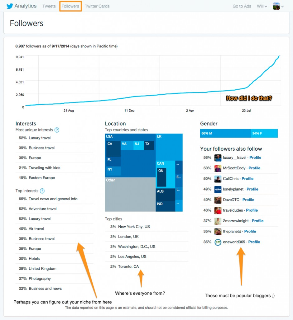 Twitter follower growth chart in the analytics
