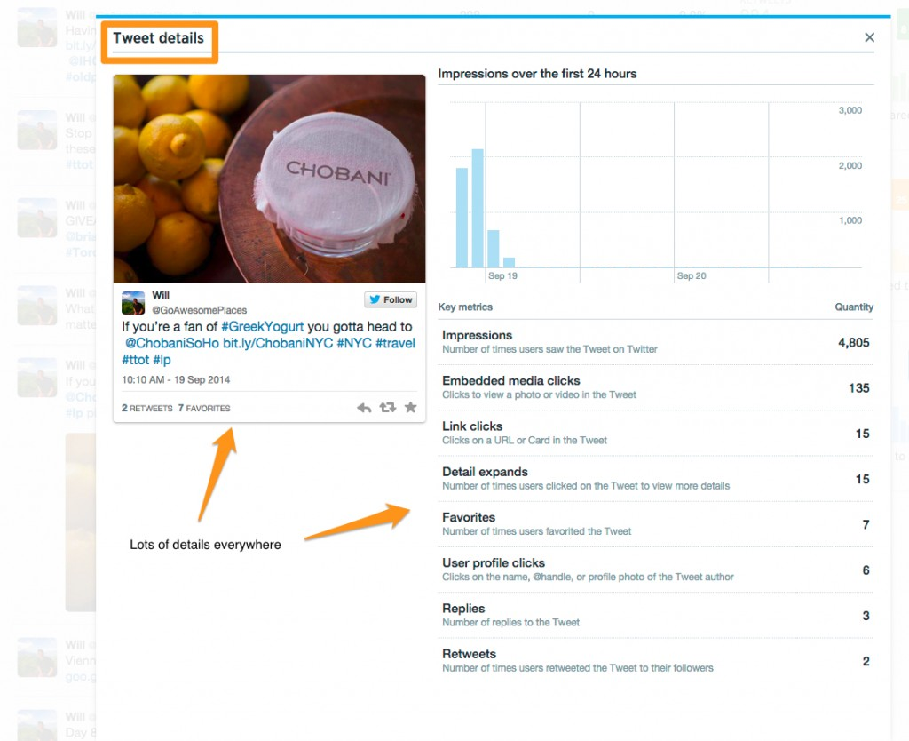 Explaining the pop up window in Twitter Analytics for tweets with details of interaction