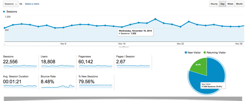 Google-Analytics-Overall-November