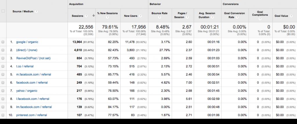 Google-Analytics-Traffic-November