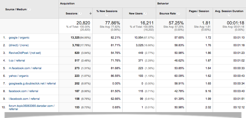 2014-Dececember-Google Analytics-Traffic-Sources