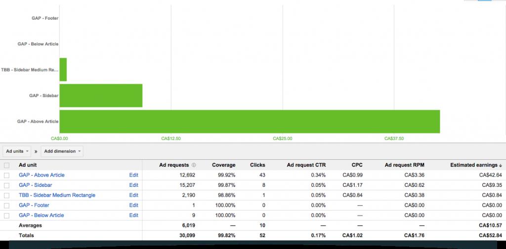 Feb-15-Google-Adsense-Income-By-Ad-Unit