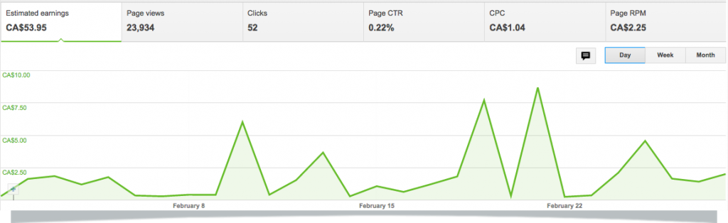 Feb-15-Google-Adsense-Income-Dashboard