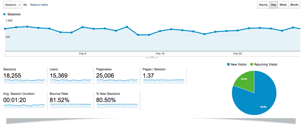 Feb-15-Google-Analytics-GAP-Dashboard