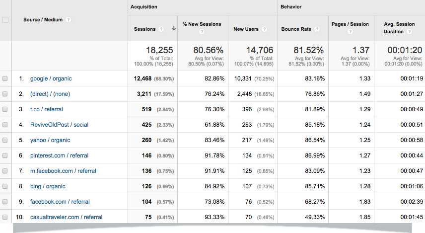 Feb-15-Google-Analytics-GAP-Traffic-Sources