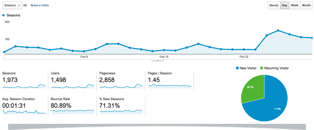 Feb-15-Google-Analytics-TBB-Dashboard