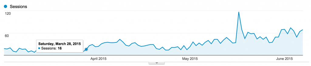 Proof from Google Analytics that BoardBooster Works