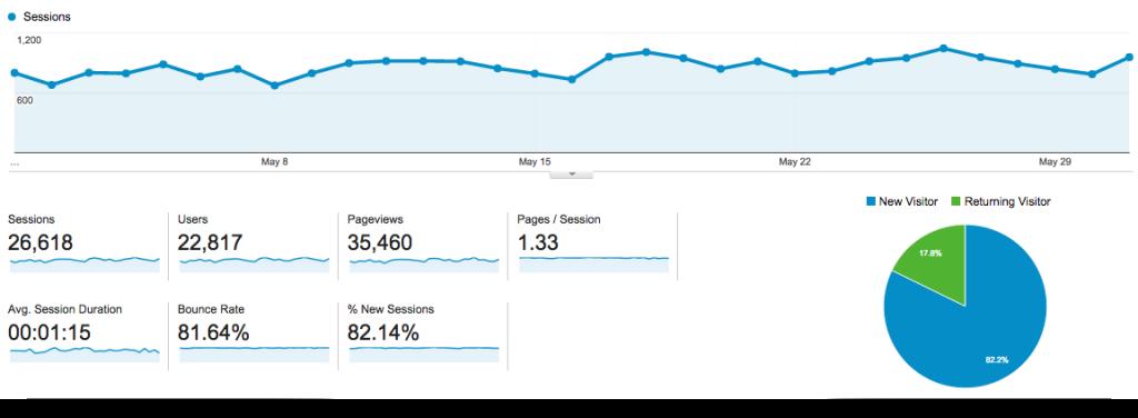 May-15-Analytics-GAP-Dashboard