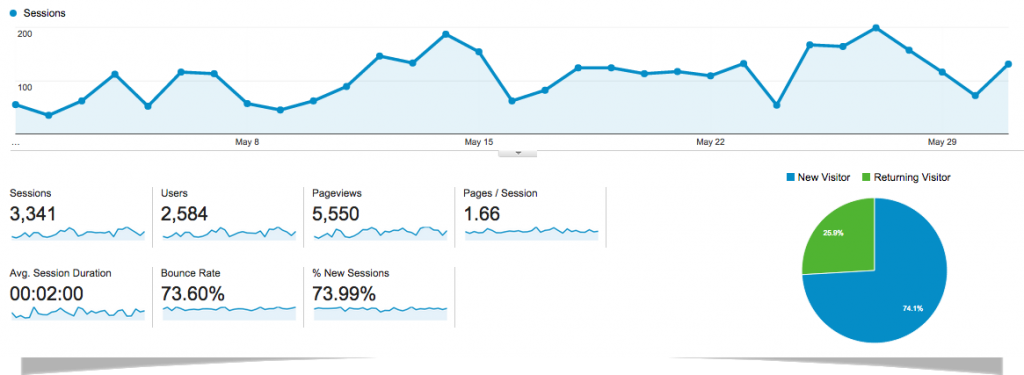 May-15-Analytics-TBB-Dashboard
