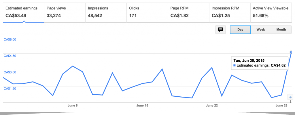 June-15-AdSense-Dashboard