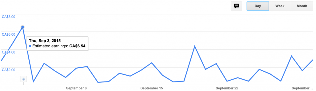 September-15-AdSense-Dashboard 2