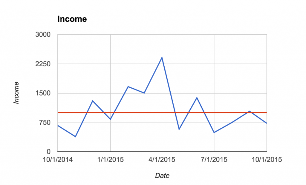 Oct-2015-12months-Income-2