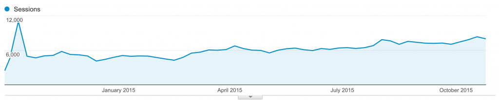 Oct-2015-12months-Traffic